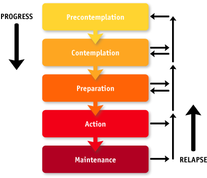 Chart shows five stages: precontemplation, contemplation, prepartion, action, and maintenance. Progess is shown by an arrow pointing from precontemplation toward maintenance. Relapse is shown by an arrow pointing from maintenance toward precontemplation.