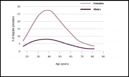 Chart showing migraine frequency in men versus women depending on age