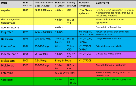 Anti-inflammatory comparison chart