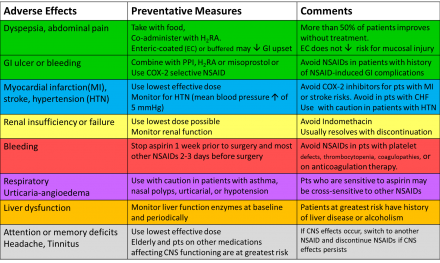 Anti-inflammatory comparison chart, continued