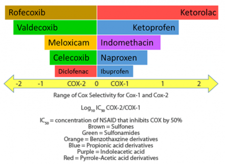 Range of COX Selectivity for COX-1 and COX-2