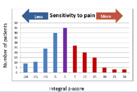 Bar graph showing distribution of pain sensitivity across a population