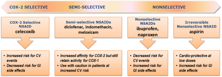 Selectivity of Common NSAIDs