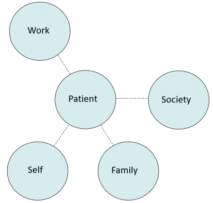 Patient's functional domains before illness