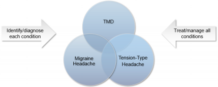 Venn diagram of effective treatment for TMD, migraine headache and tension-type headache