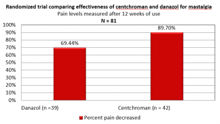 Bar chart showing percent decrease in mastalgia pain when using Danazol compared to Centchroman.